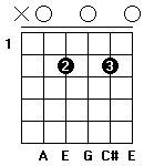Fingersättning för gitarrackordet A7 i öppen position.