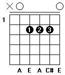 Fingersättning för gitarrackordet A-dur i öppen position.