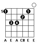 Fingersättning för gitarrackordet A-dur i femte position, lös E-sträng.