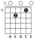 Fingersättning för gitarrackordet A-mollsju i öppen position.