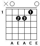 Fingersättning för gitarrackordet A-moll i öppen position.