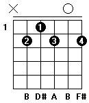 Fingersättning för gitarrackordet B7 i öppen position.