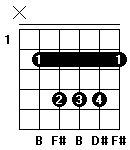 Fingersättning för gitarrackordet B-dur i andra position (barré).