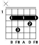 Fingersättning för gitarrackordet B-mollsju i andra position.