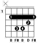 Fingersättning för gitarrackordet B-moll i andra position.