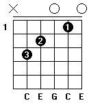 Fingersättning för gitarrackordet C-dur i öppen position.