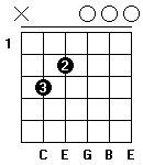 Fingersättning för gitarrackordet C-majsju i öppen position. Alternativ ett.