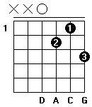 Fingersättning för gitarrackordet D-sju-susfyra (D7sus4) i öppen position. Alternativ ett.