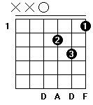 Fingersättning för gitarrackordet D-moll i öppen position.