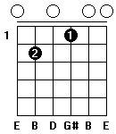 Fingersättning för gitarrackordet E7 i öppen position.