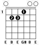 Fingersättning för gitarrackordet E-dur i öppen position.