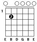 Fingersättning för gitarrackordet E-mollsju i öppen position. Alternativ ett.