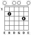 Fingersättning för gitarrackordet E-mollsju i öppen position. Alternativ två.
