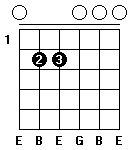Fingersättning för gitarrackordet E-moll i öppen position.