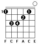 Fingersättning för gitarrackordet Fmaj7 i första position.