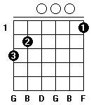 Fingersättning för gitarrackordet G7 i öppen position.