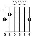Fingersättning för gitarrackordet G-dur i öppen position.