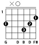 Fingersättning för gitarrackordet G-majsju i öppen position. Alternativ ett.