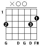 Fingersättning för gitarrackordet G-majsju (no 3) i öppen position. Alternativ två.